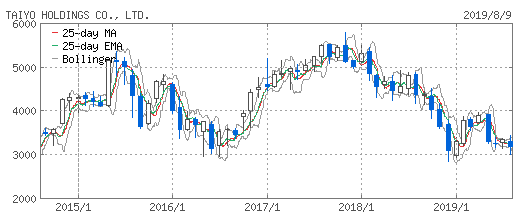 ホールディングス 株価 太陽